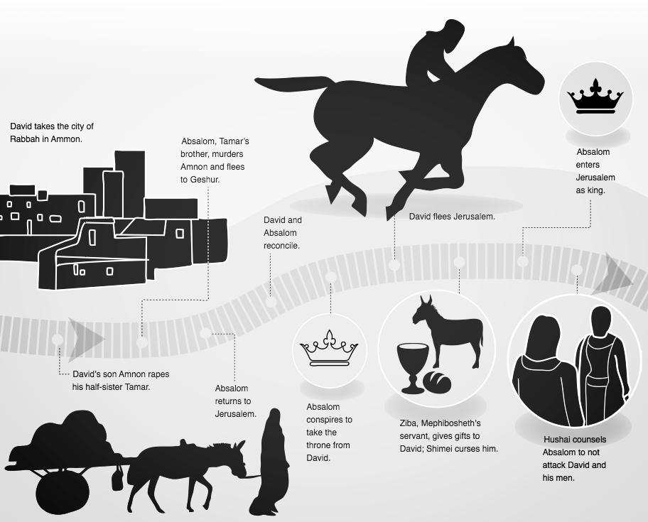 timeline of david 8.png