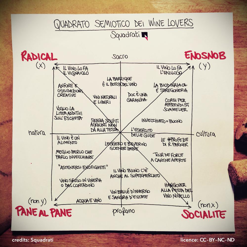Quadrato semiotico dei wine lovers