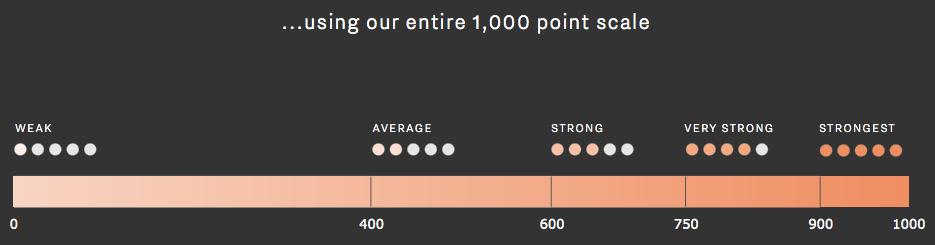 La scala in 1.000 punti di Wine Lister