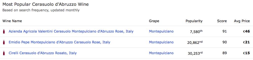 """I più """"popolari"""" Cerasuolo d'Abruzzo secondo WineSearcher.com -qui il link- clicca sulla tabella per ingrandire"""