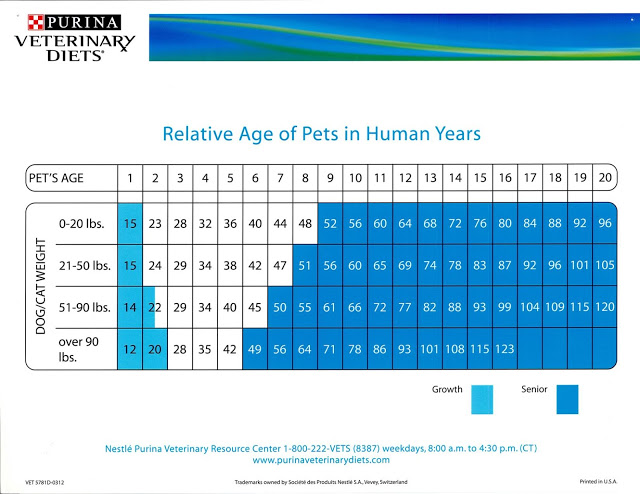 Relative Age of Pets in Human Years from Purina Veterinary Diets