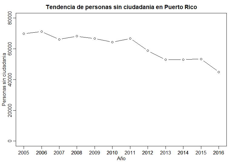 La cantidad de personas sin ciudadanía de los Estados Unidos estádisminuyendo en Puerto Rico.