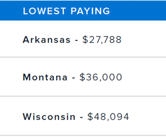 lowest-salaries.png
