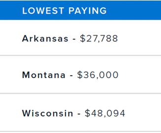lowest-salaries.png