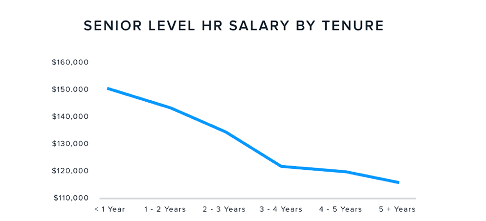 senior-level-salary-by-tenure.png