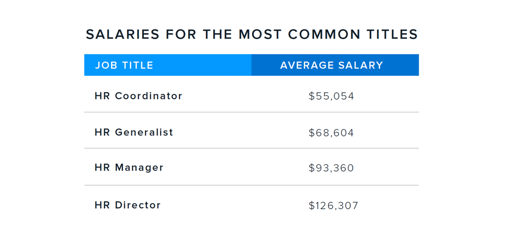 salaries-for-most-common-titles (1).png