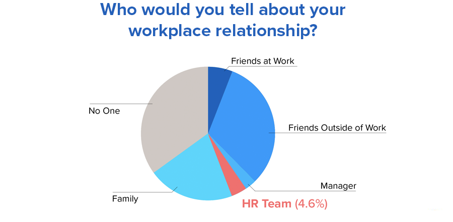 tell-relationship-hr.png