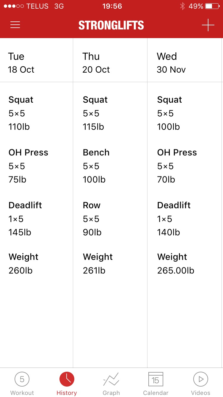Body weight goes up, lifting weight comes down :(