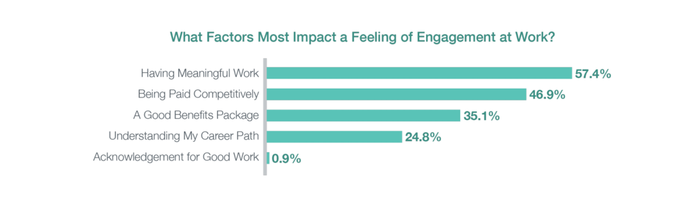 Source:  Where Purpose Meets Performance, Can HR Tech Solve Culture?  [ link ]