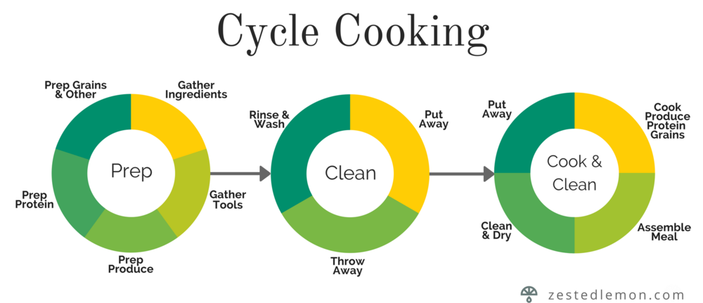 Cycle Cooking.png