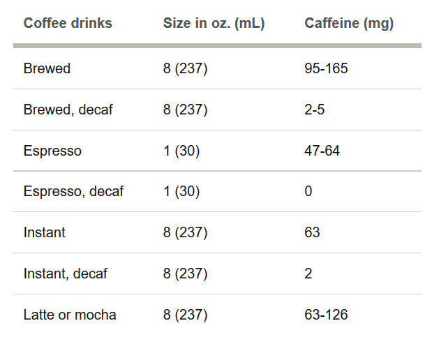 Source: http://www.mayoclinic.org/healthy-lifestyle/nutrition-and-healthy-eating/in-depth/caffeine/art-20049372