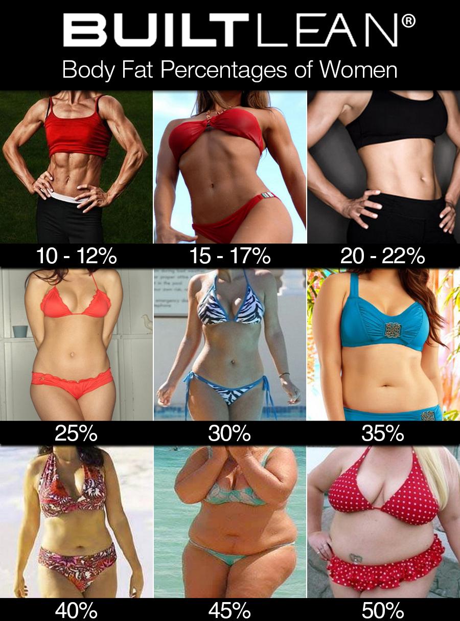 a healthy body fat percentage for women is between 20-25% (Source:  BuiltLean )