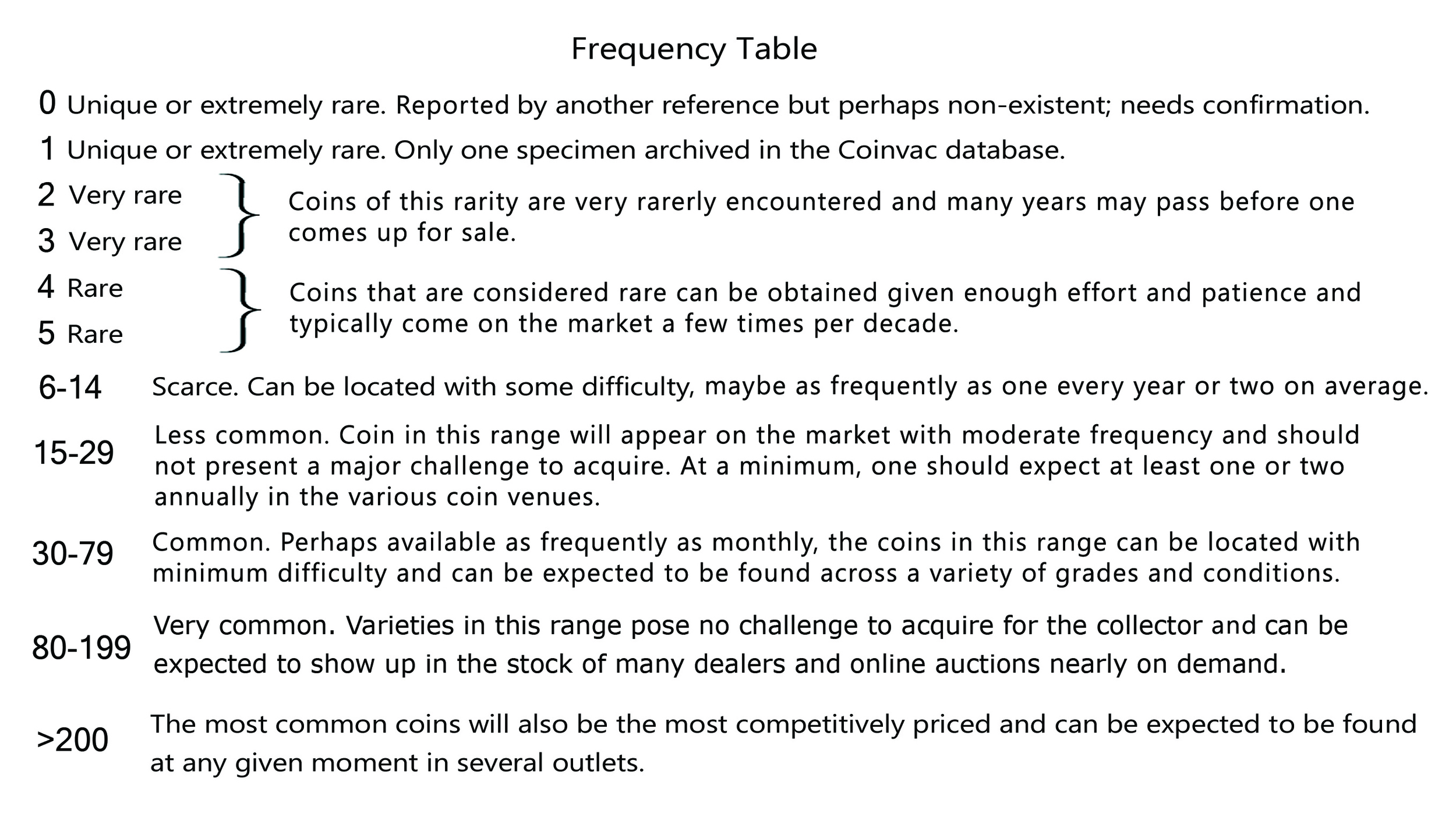 A table for defining the market rarity for ancient Roman coins