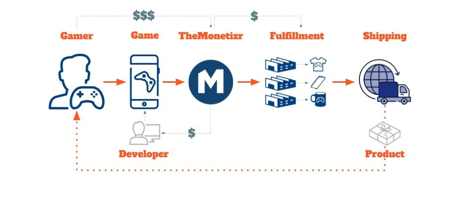 monetization middleware