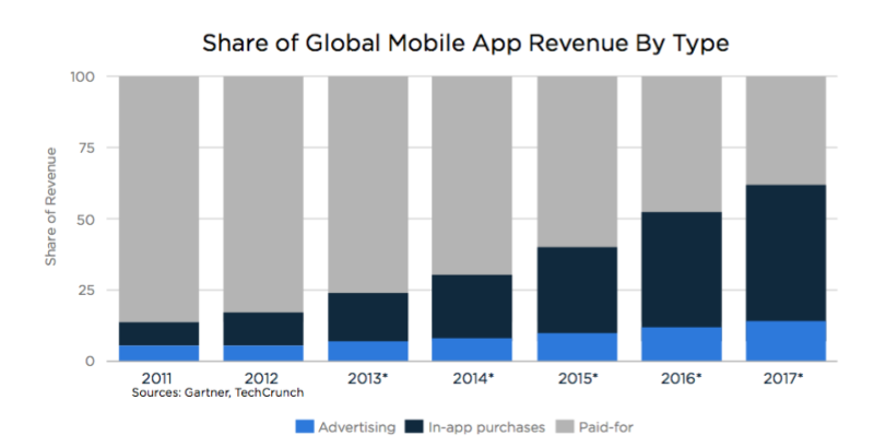 Retrieved from; http://marketingland.com/app-purchases-dominate-ads-app-store-lifetime-revenue-hits-71-billion-183953
