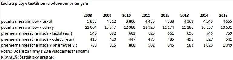 48b2d959255f Na úrovni zhruba šestnásť a pol milióna eur sa len mierne znížili tržby  výrobcu pančúch Linora Hencovce. Závod sústreďuje už niekoľko rokov výrobné  aktivity ...
