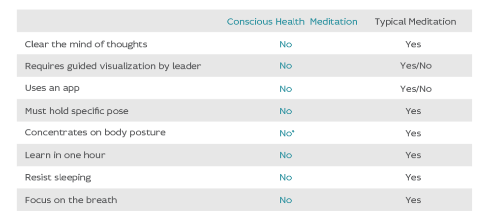 Meditation-Comp-Chart.png