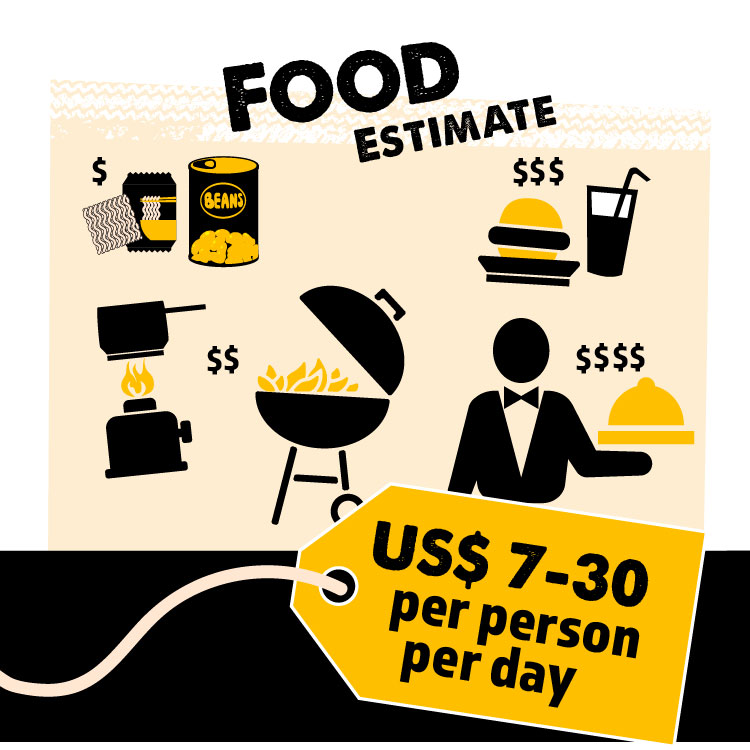 Food - takeaways,braai, baked beans, bread.... BIG $ to SMALL $ cooking on fire  Estimate: $7 - $30 per person / per day.