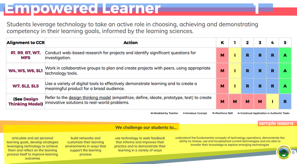 From the LCUSD Scope and Sequence of Technology Standards