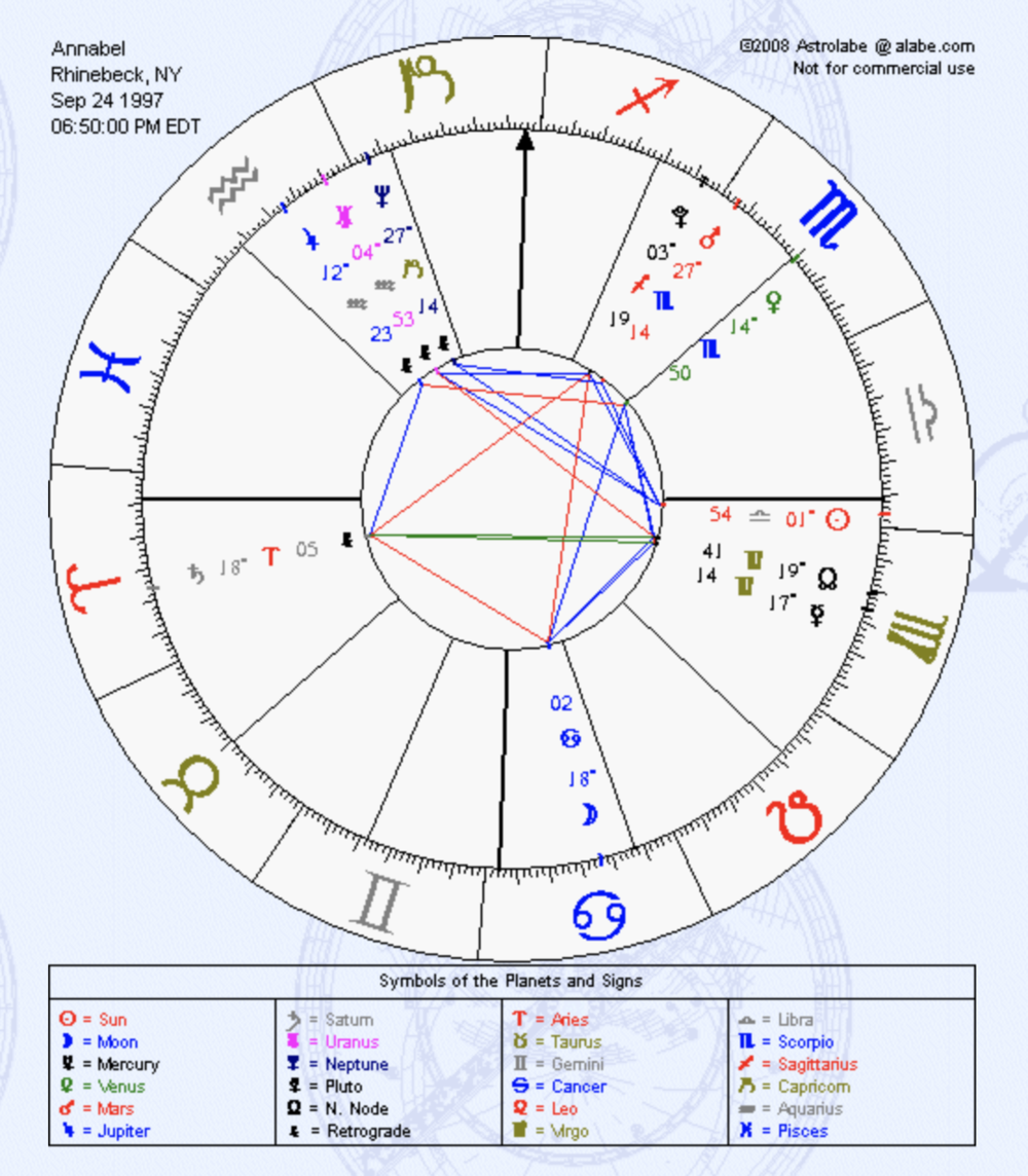 Here's an example of what a birth chart will look like.  THis is Mine.