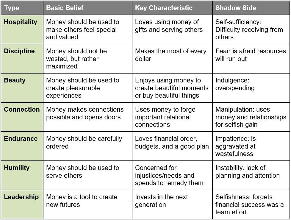 seven money types CHART.JPG
