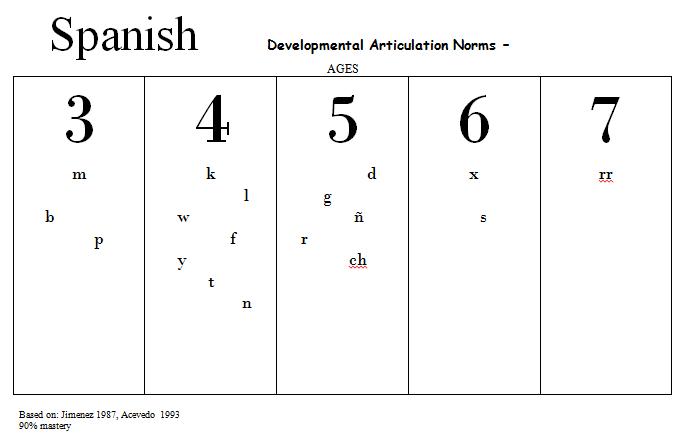 developmental-artic-spanish.png