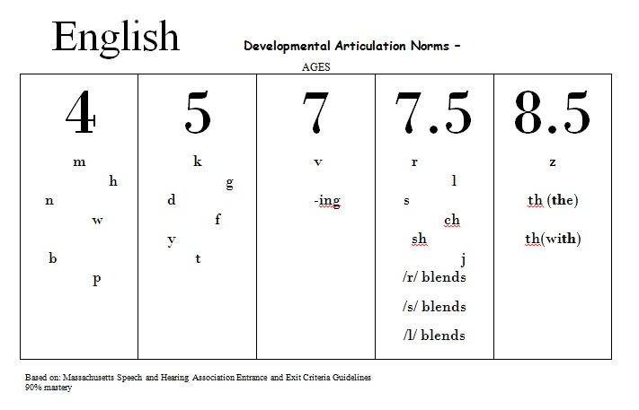 developmental-artic-english.png