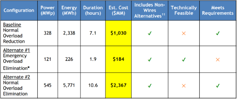 Energy Storage Configuration Summary