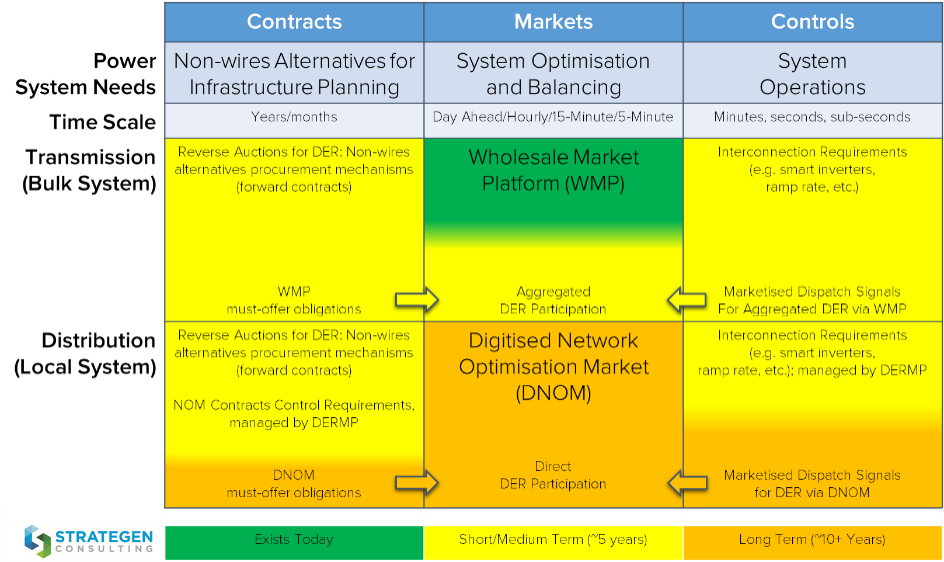 Framework for Network Optimization & Unified DER Value Streams in Australia