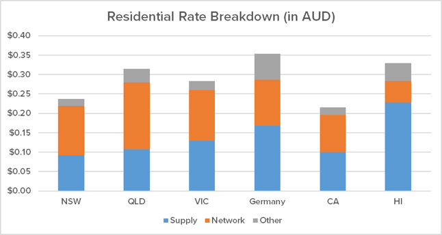 Figure 1: Residential Rate Comparison of High DER States in Australia, Germany and the US[2]