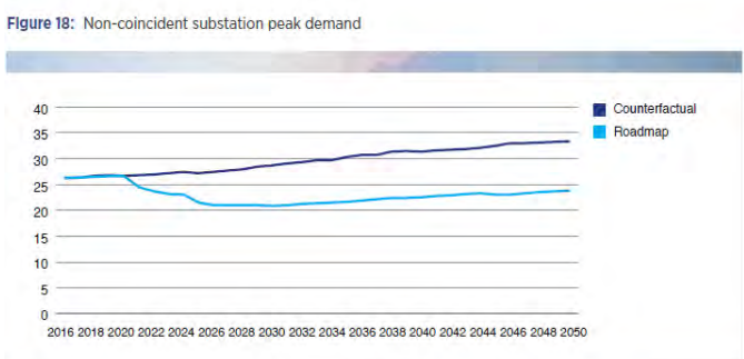 Substation peak demand