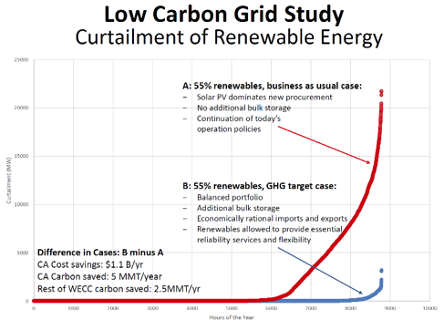 Low Carbon Grid Study