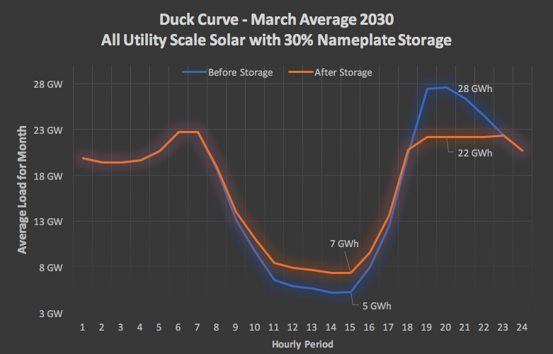 Duck Curve2
