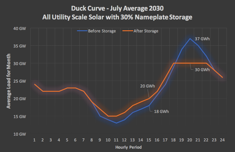 Duck Curve3