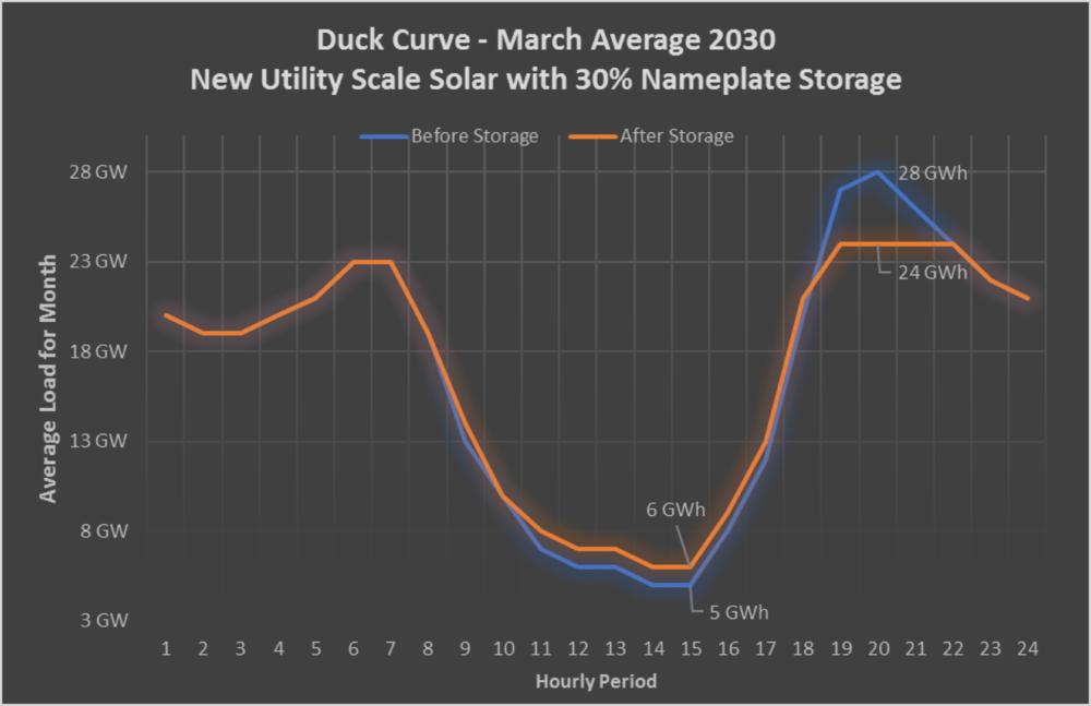 Duck Curve Scenario 2