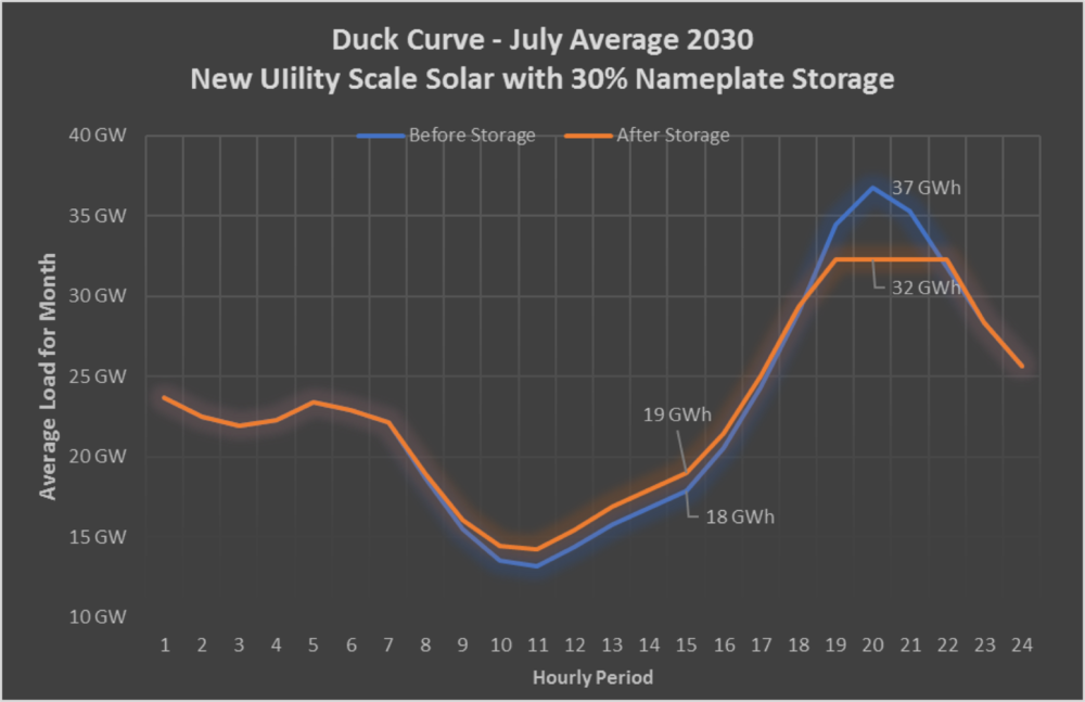 Duck Curve Scenario 2 July