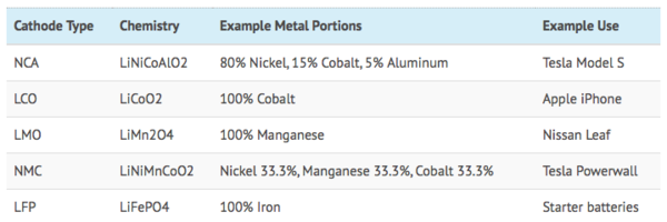 Above: Tesla and other examples of commercialized cathode formulations and the metals needed for them - aside from lithium