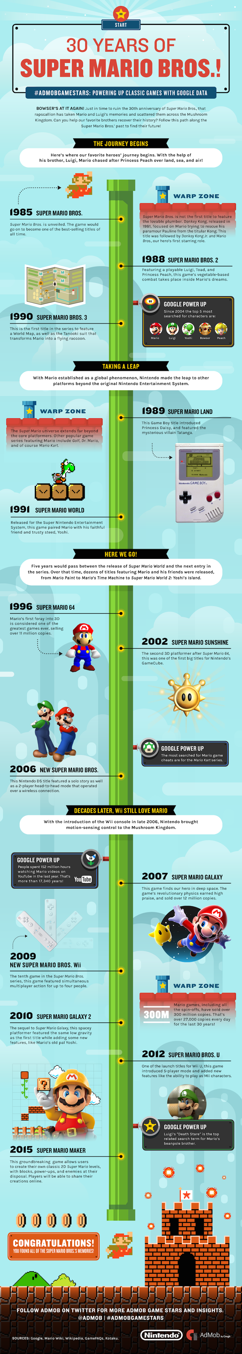 30-Years of Super Mario