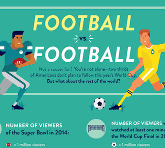 Football vs. Football — World Cup Viewers and Super Bowl ...