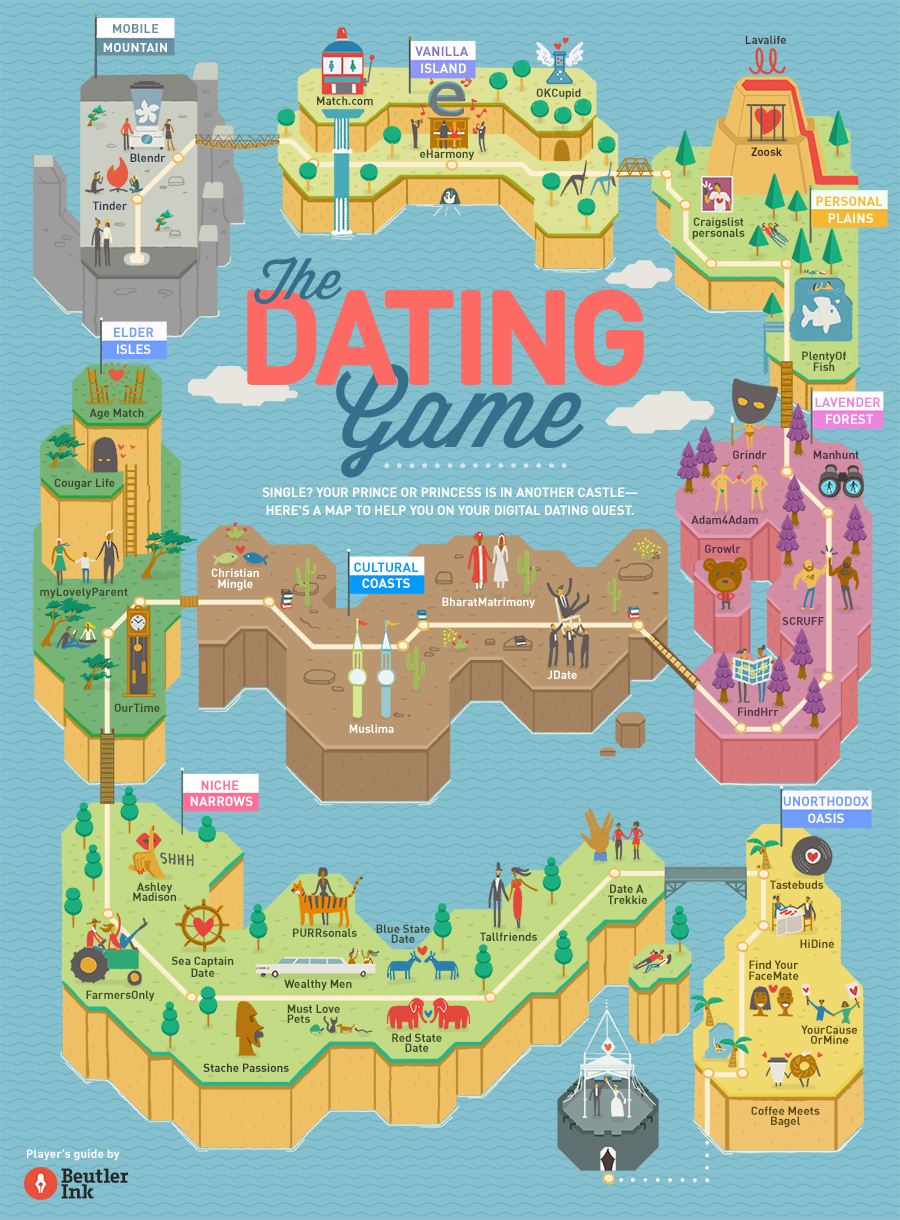 Beutler Ink Labs—The Dating Game