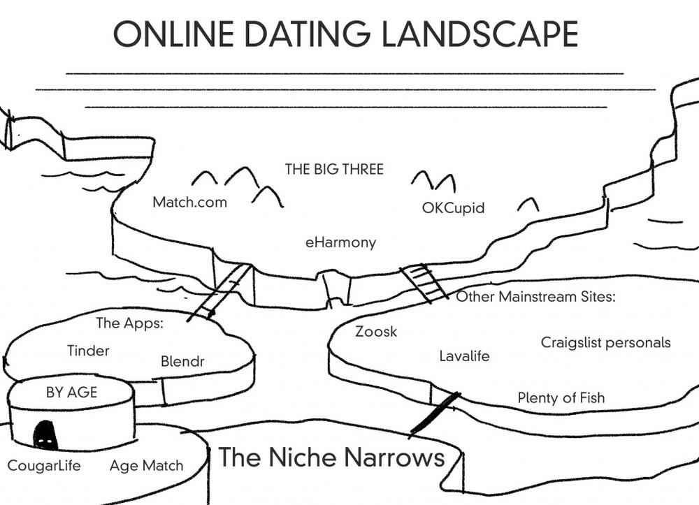 Online dating niches
