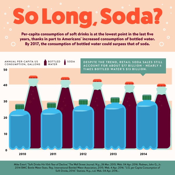 Will soda cede dominance to bottled water?