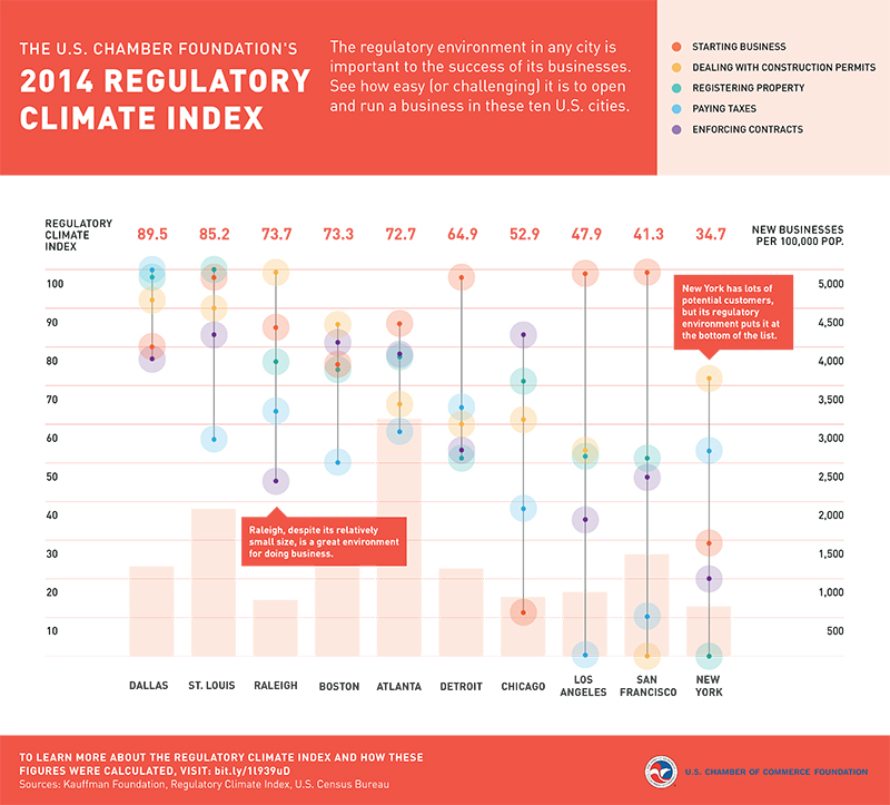 US Chamber Regulatory Index