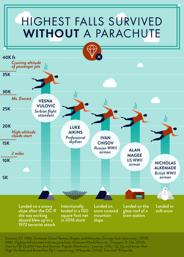 Thursdata_Infographic_Falls