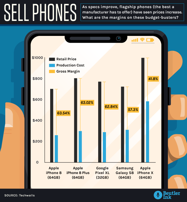 BI_Thursdata_SellPhones_v2 (1).png