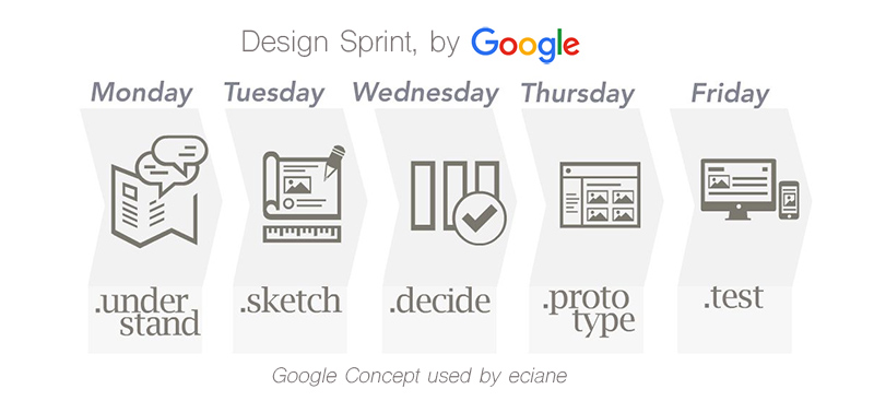 Design Sprint is a concept is a five-day process for answering critical business questions through  design , prototyping, and testing ideas with customers. ... Instead of waiting to launch a minimal product to understand if an idea is any good, you'll get clear data from a realistic prototype.