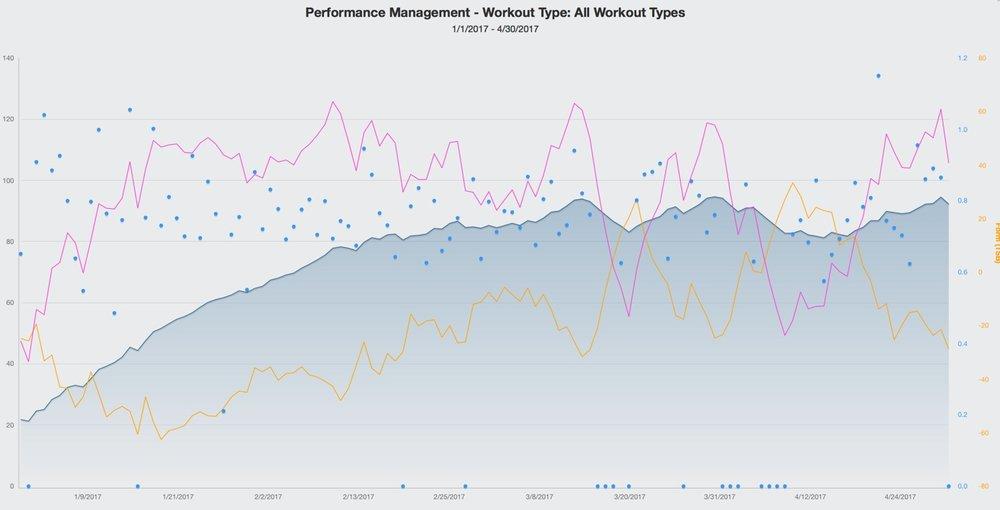 trainingpeaks chart.jpg