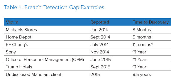 Table 1: Breach Detection Gap Examples