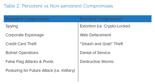 Table 2: Persistent vs Non-persistent Compromises