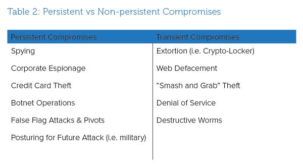 Table 2: Persistent vs Non-persistent Compromises